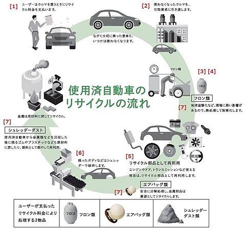 使用済自動車のリサイクルの流れ